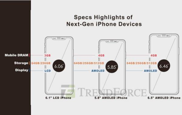 iPhone 2018: data di presentazione, uscita e prezzi