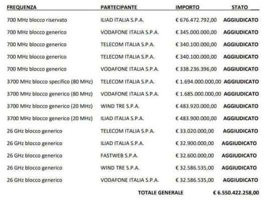 Asta 5G: gli operatori italiani pagano le frequenze molto pi
