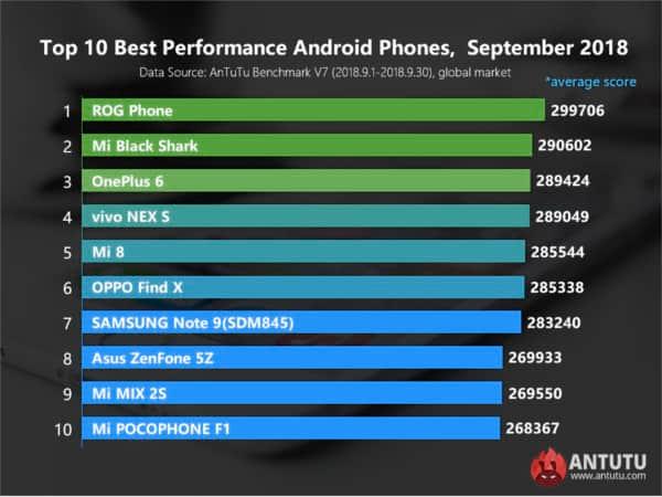 AnTuTu (settembre 2018): Asus RoG è lo smartphone Android pi