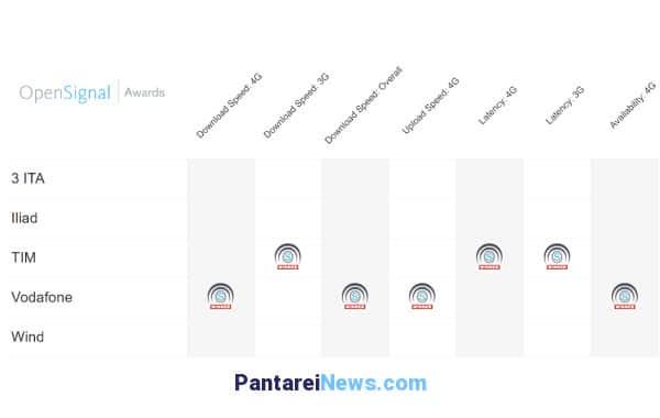OpenSignal: Wind la rete peggiore (meglio iliad), Vodafone e